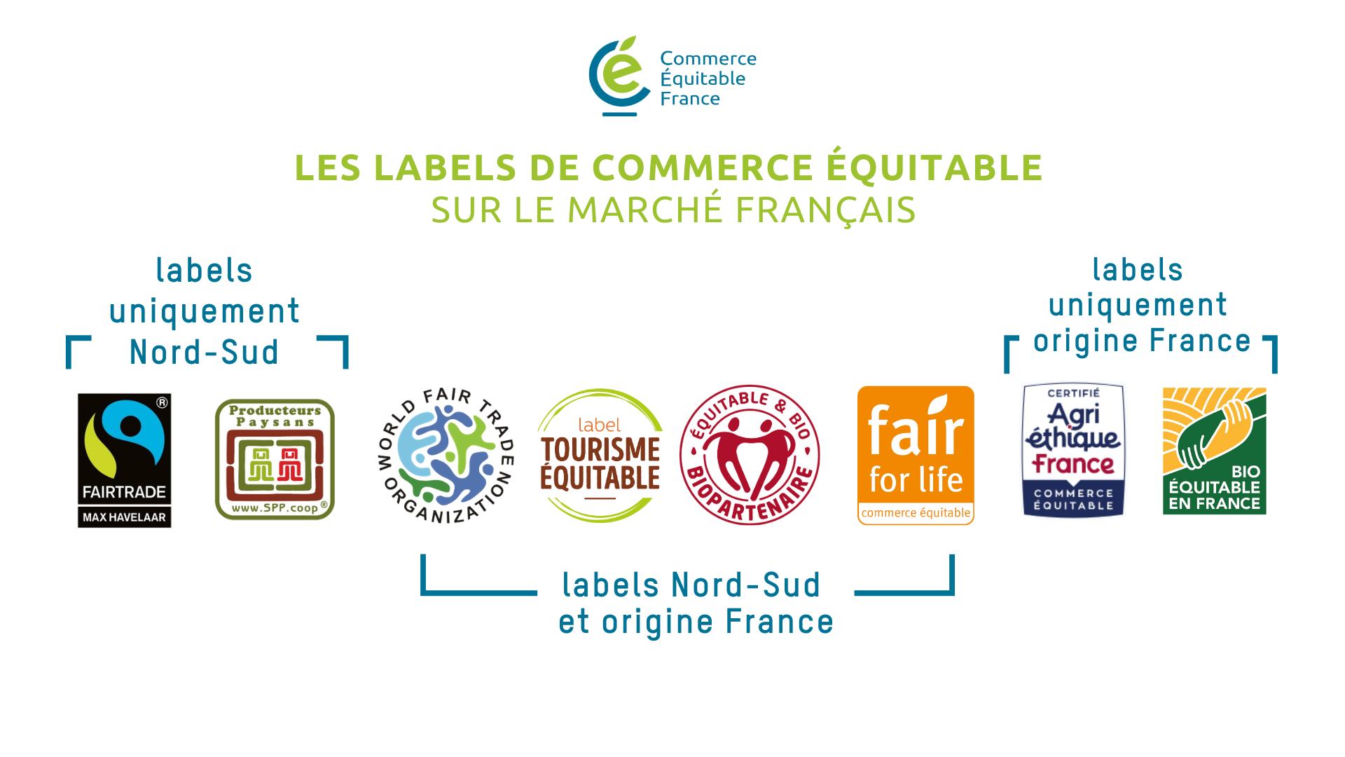Les labels de commerce équitable